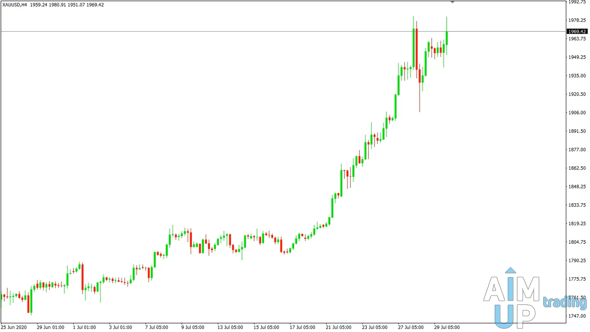 gold trend strategy
