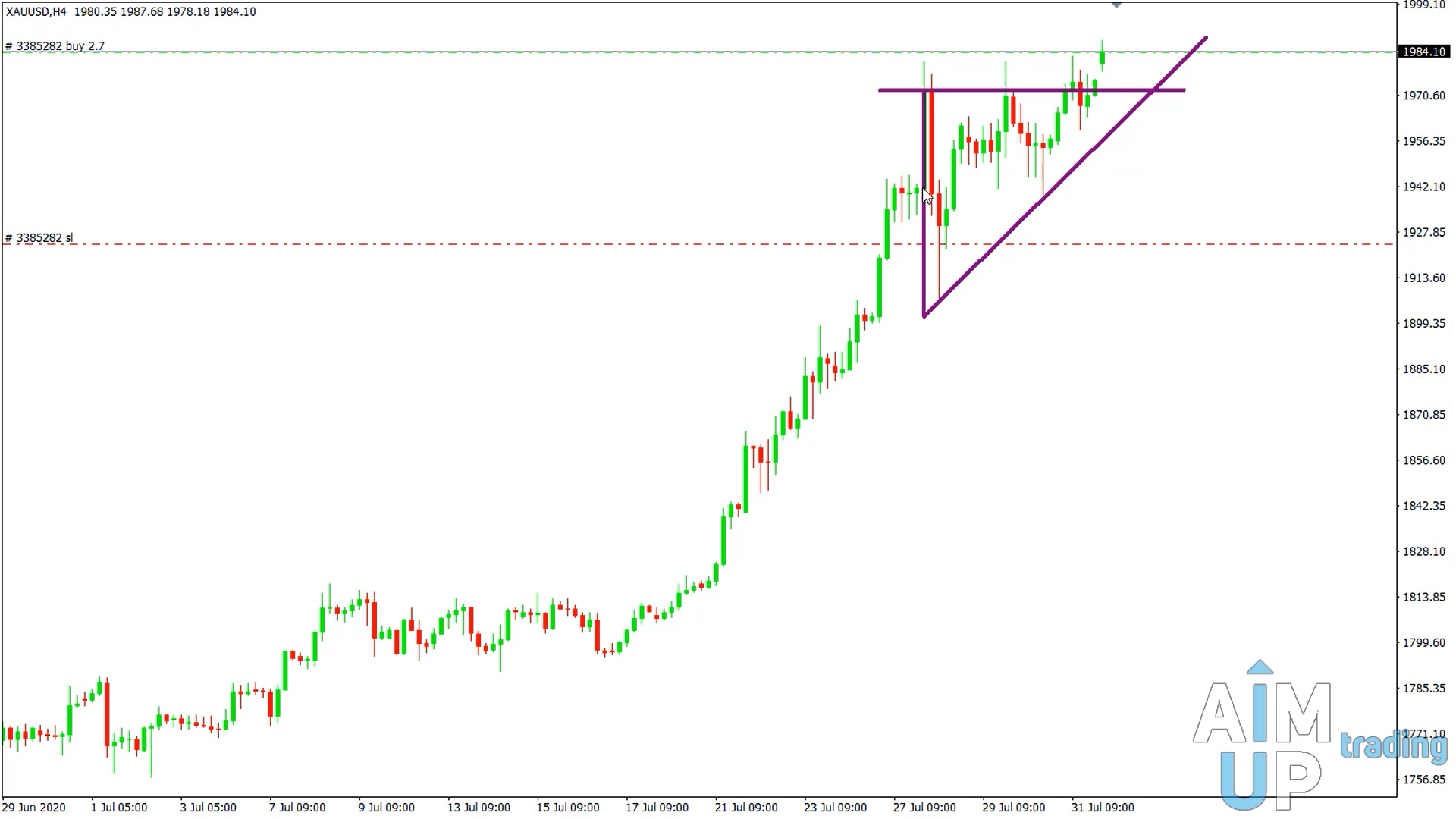 Trading gold as per triangle formation