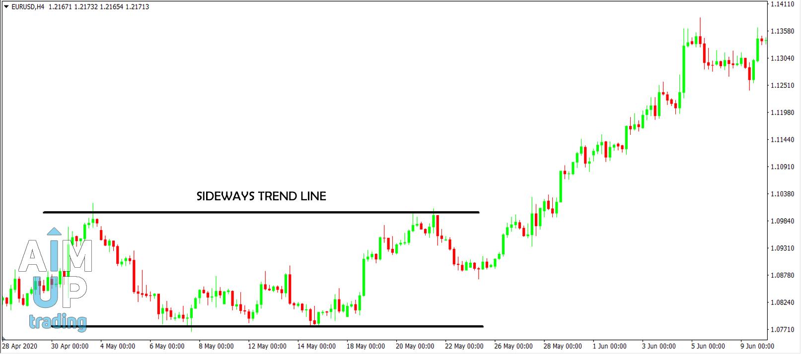 Sideways trend ranging