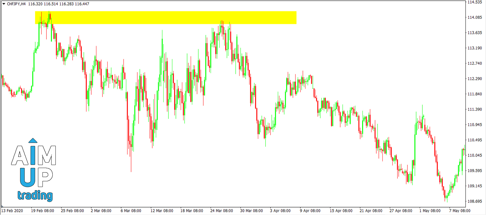 forex-support-and-resistance-strategy