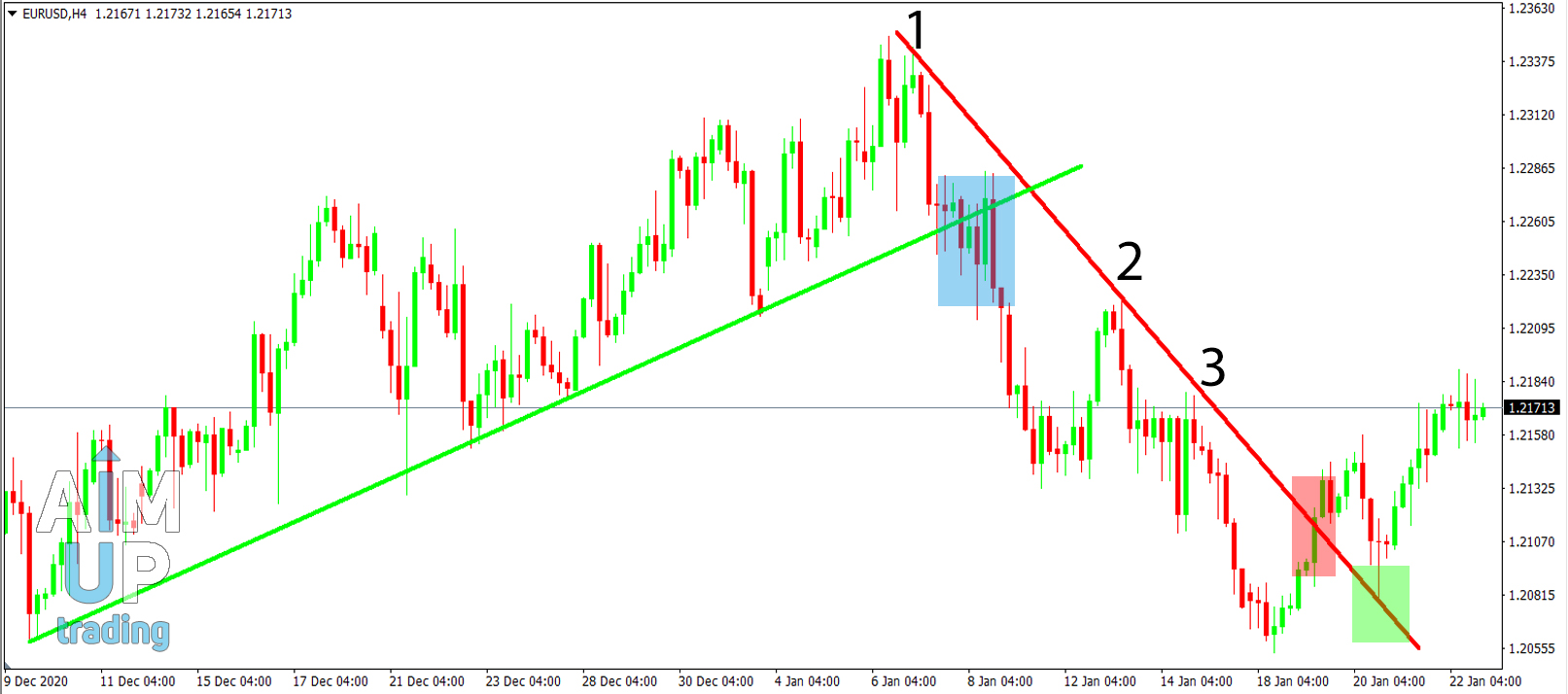 what is trend lines in forex trading