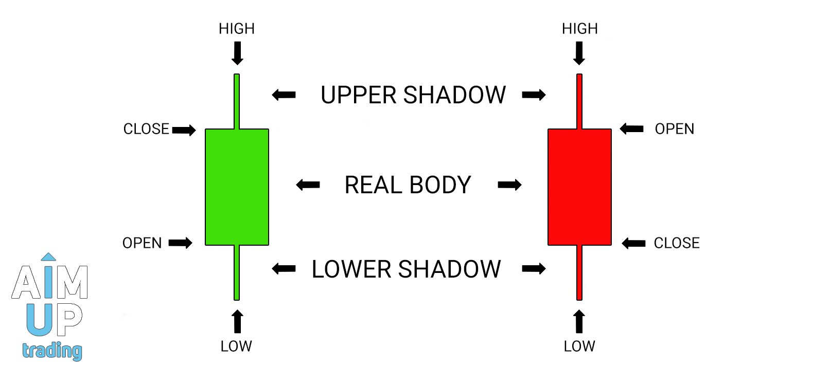 How-To-Read-A-Japanese-Candlestick-Chart