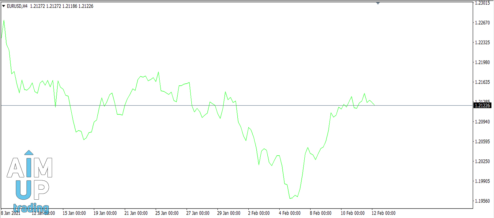How-do-I-start-trading-forex