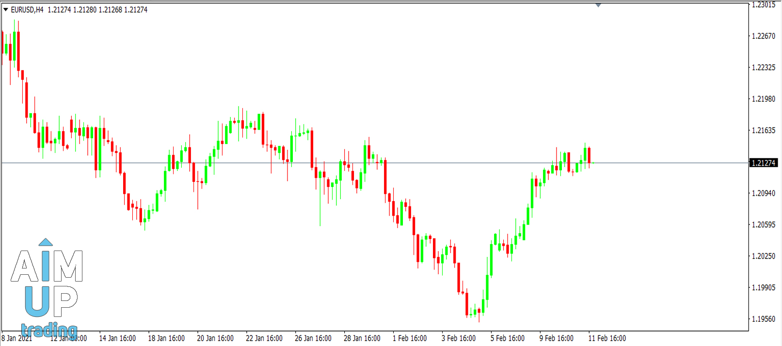 How-do-you-use-Japanese-candlesticks-in-forex