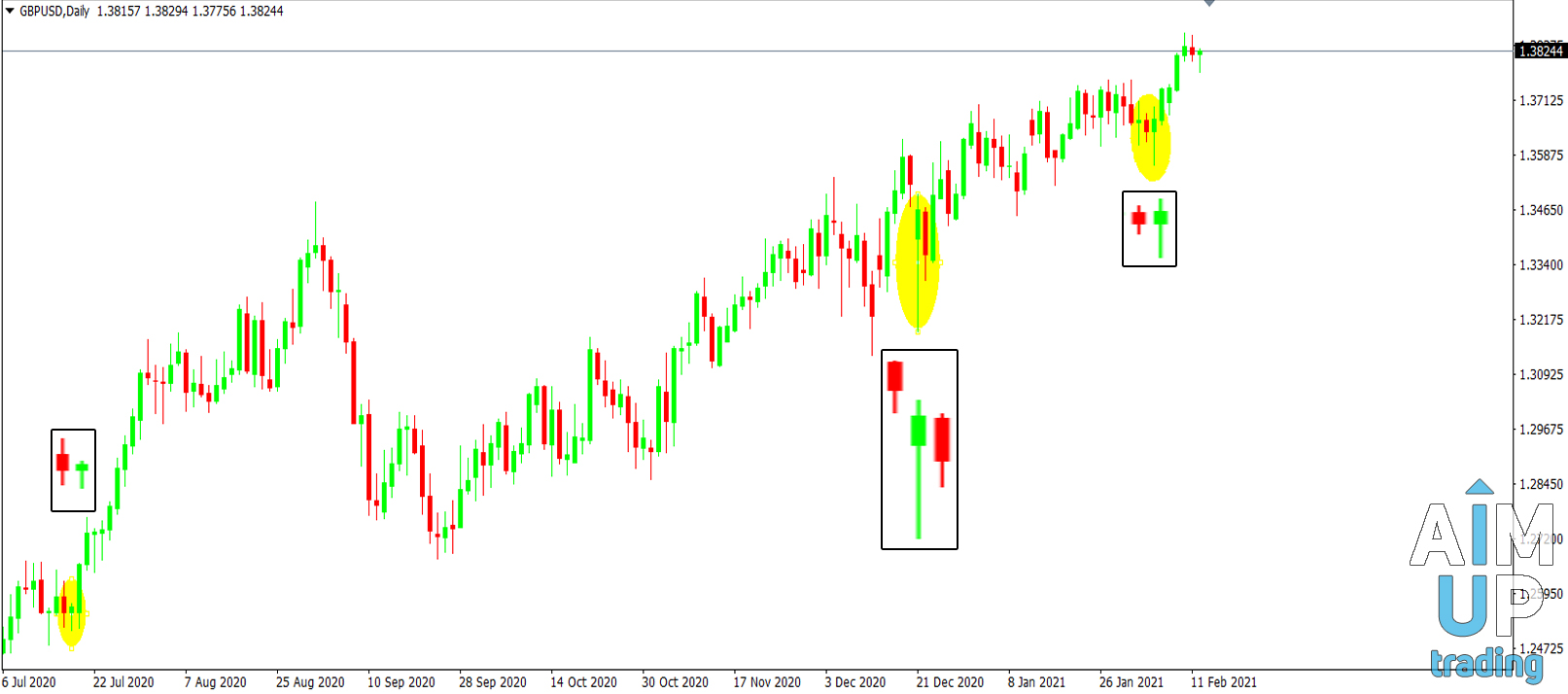 What-is-a-hammer-chart-pattern