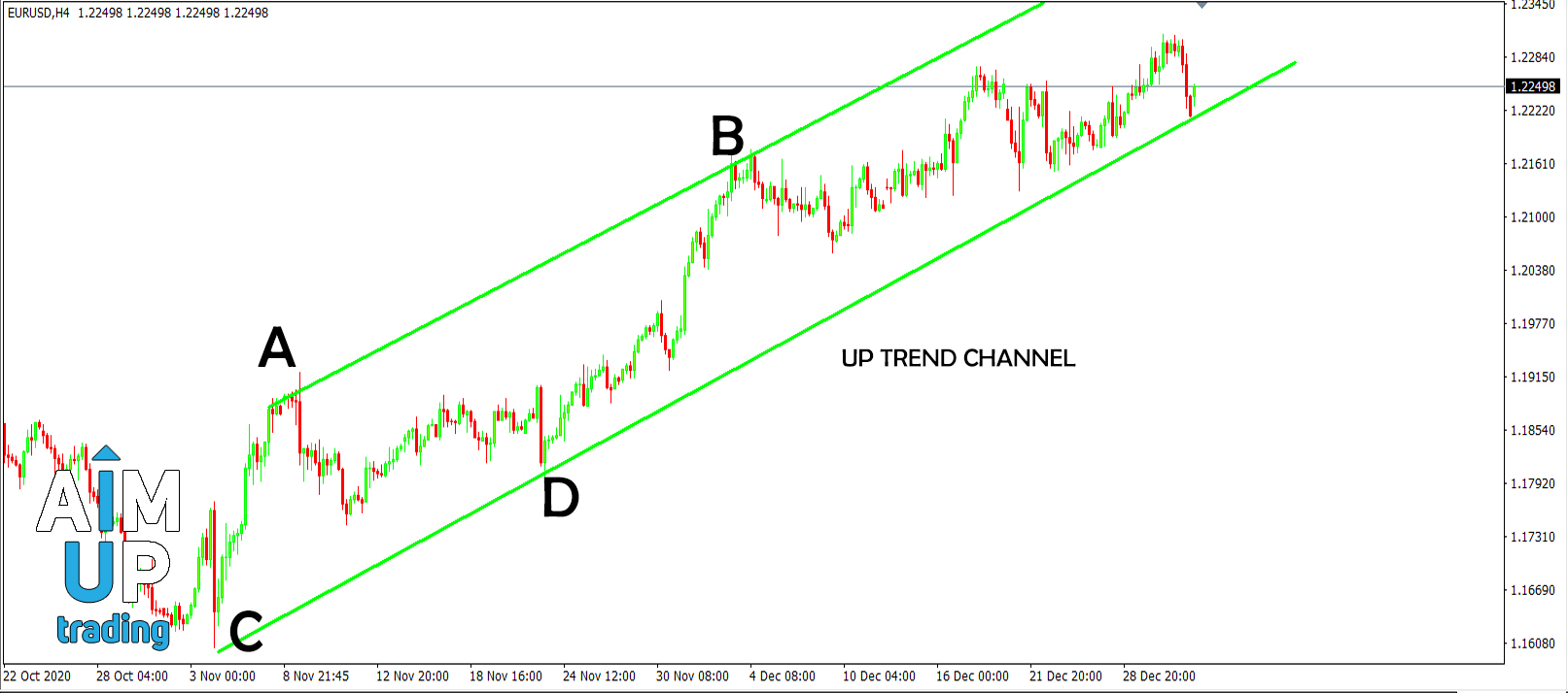 how-to-trade-forex-Trend-Channels-details
