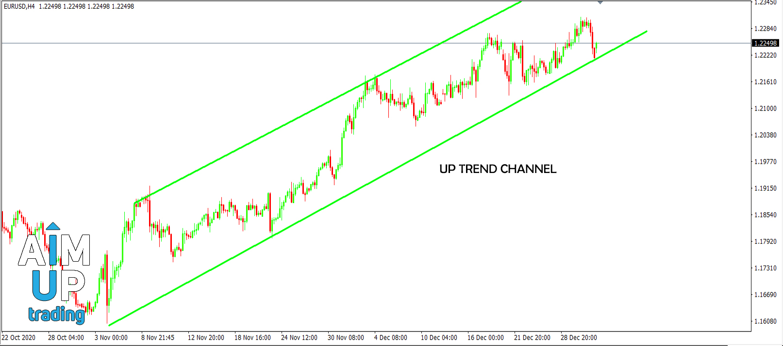 how to trade forex Trend Channels