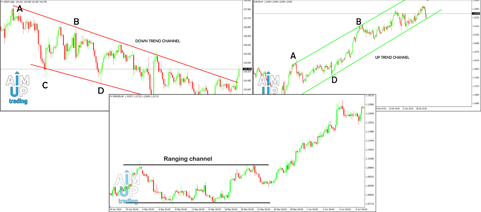 how-to-trade-trend-channel-in-forex-Recovered