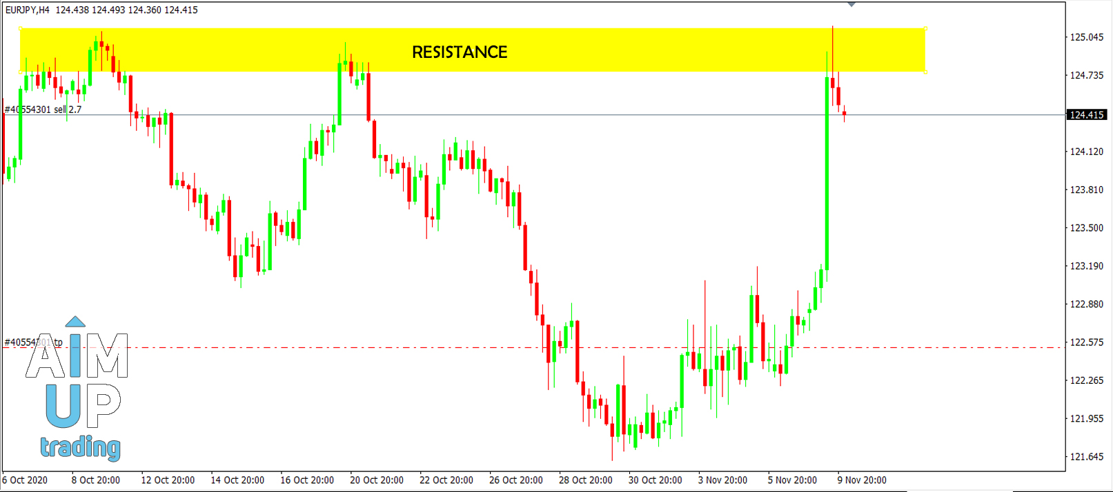 resistance-and-support-zone
