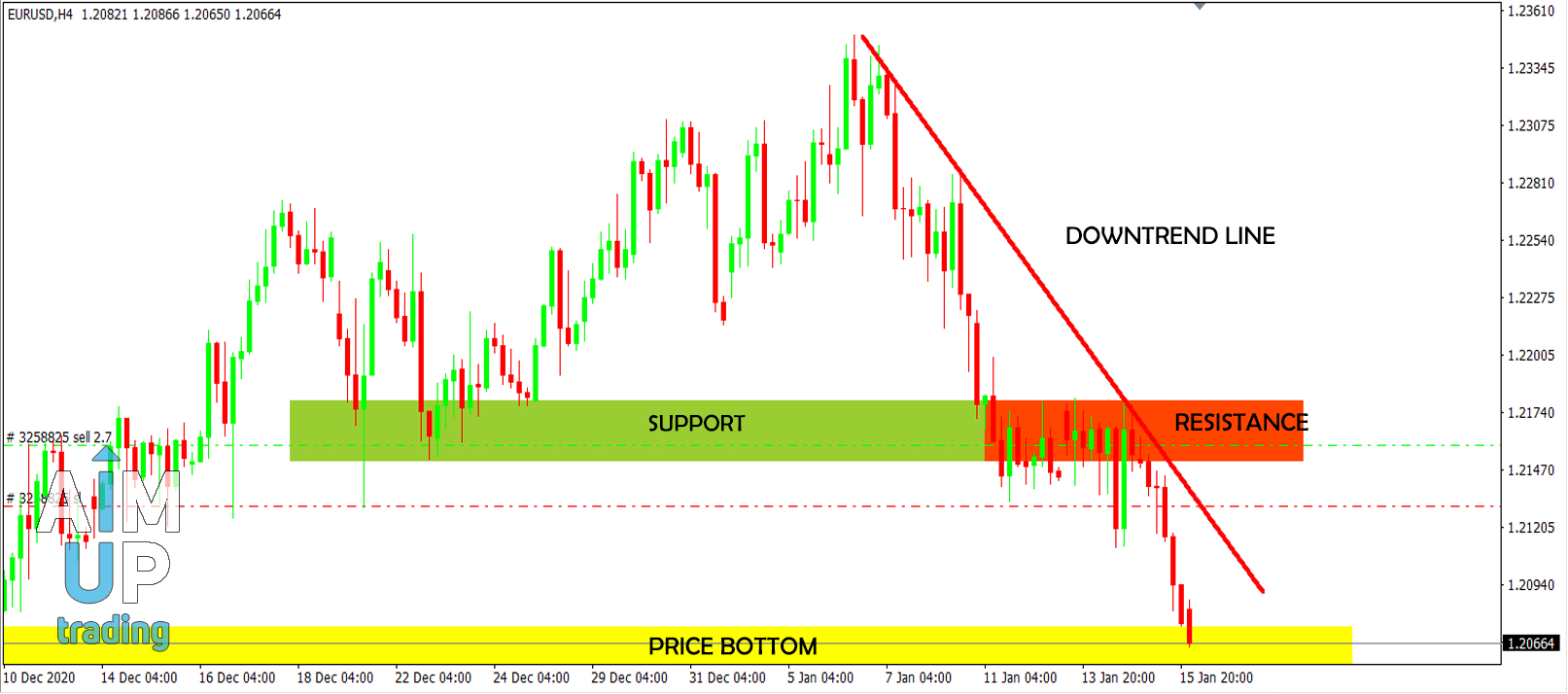 support and resistance pdf