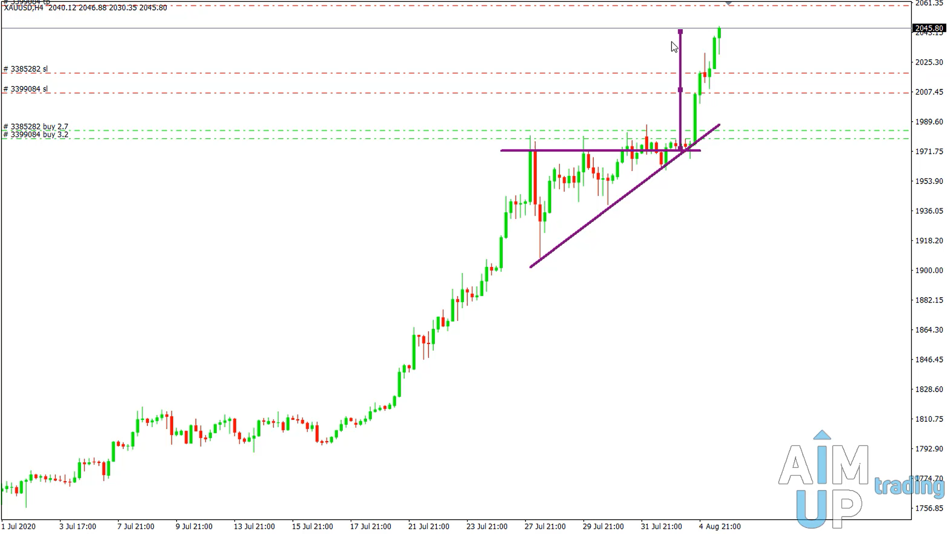 How to trade a triangle in forex, gold