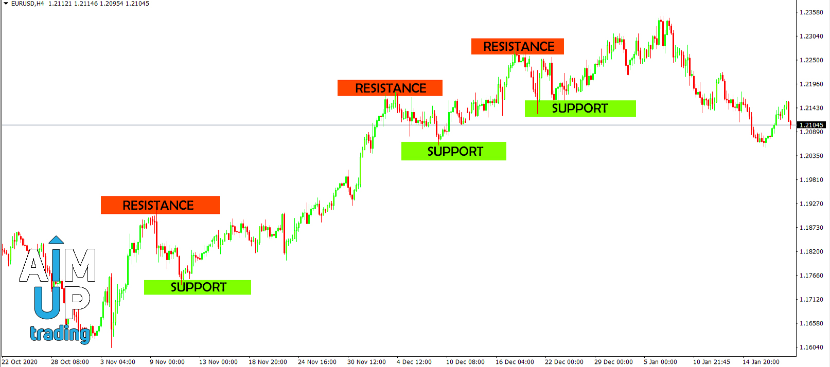 Resistance and support, and how to trade them