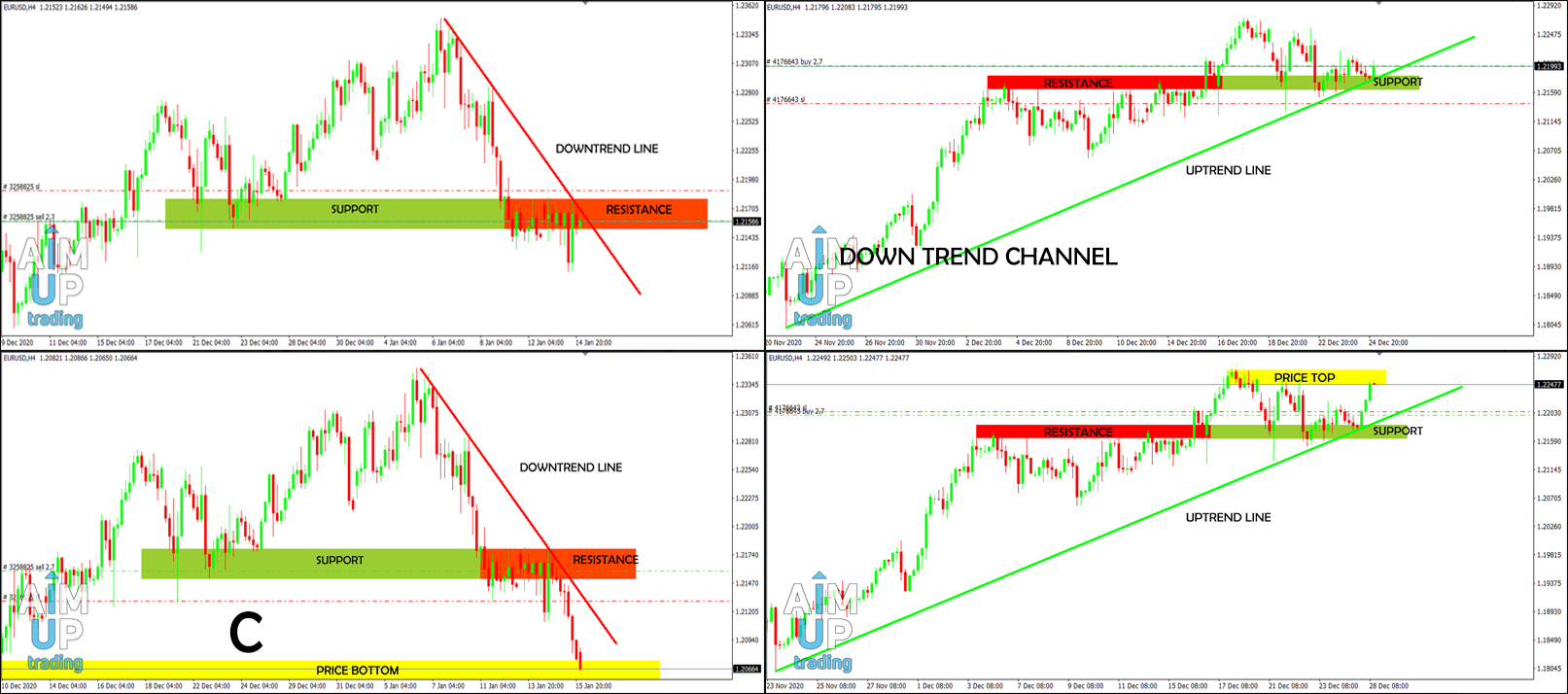 support and resistance strategy